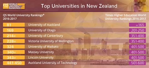 List Of Universities In New Zealand For Mba by Qs Vs Times Higher Education Rankings Regional Trends
