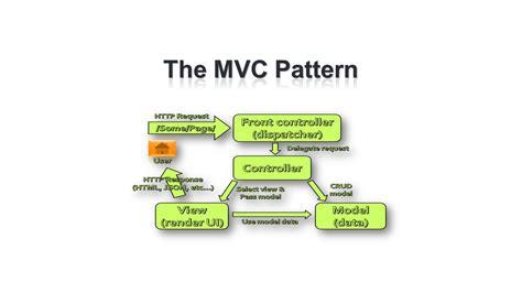 mvc pattern website asp net mvc telerik academy ppt video online download