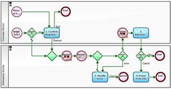 Workflow sample creating a workflow for managing requests