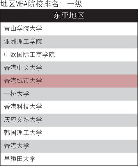 Umsl Mba Rankings by 排名 Mba Cityu
