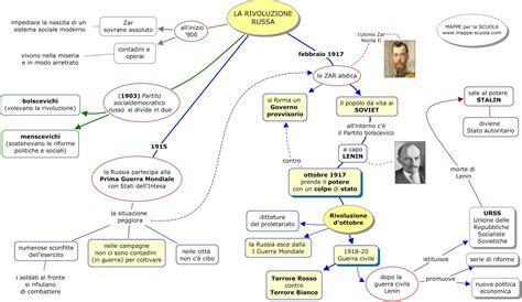 testo argomentativo sulla globalizzazione la rivoluzione russa e il comunismo lessons tes teach