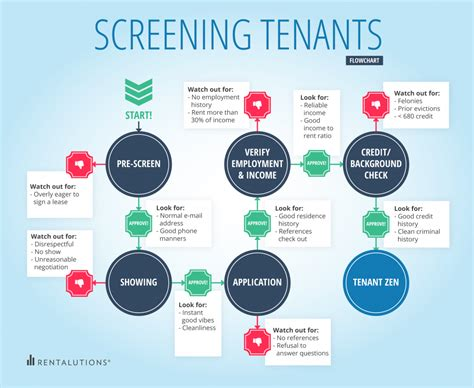 How To Do A Background Check On Tenants Are You Successfully Screening Your Tenants Rentalutions Rentalutions