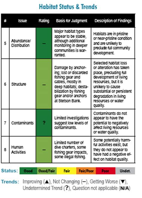 Nursery Management Layout | garden management plans pdf