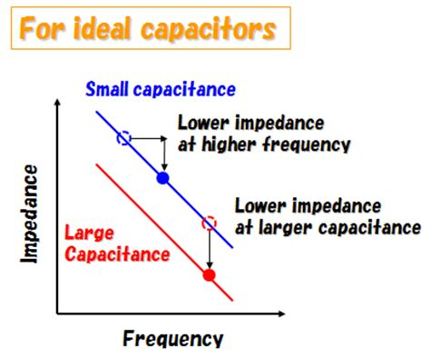 capacitor impedance characteristic characteristic impedance of a capacitor 28 images what are impedance esr frequency