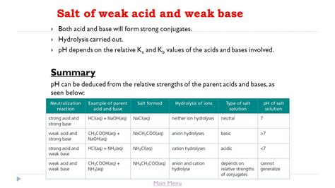 exle of weak acid title lesson 10 salt hydrolysis ppt