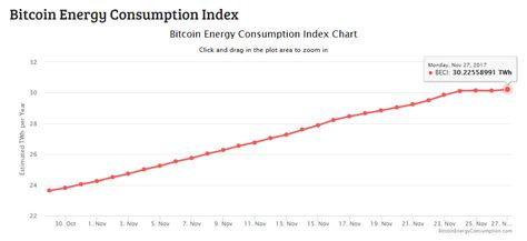 bitcoin index spotlight glare on bitcoin as numbers show mining s energy