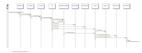 cara membuat uml di staruml objects by design calculator enter digit sequence diagram