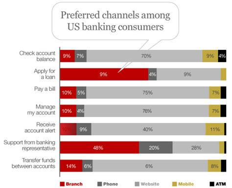 study reveals the top 5 retail banking channel preferences