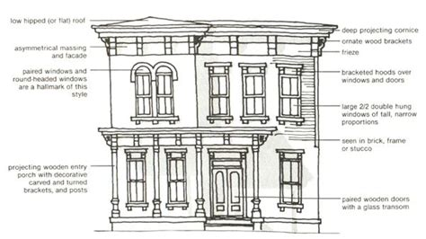 architectural style guide characteristics of different architectural style guide characteristics of different 31