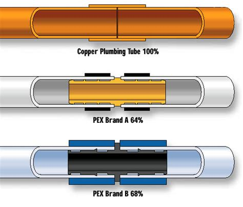 Copper To Plastic Plumbing by Ccbda Who Says Plastic Pipe Is As As Copper