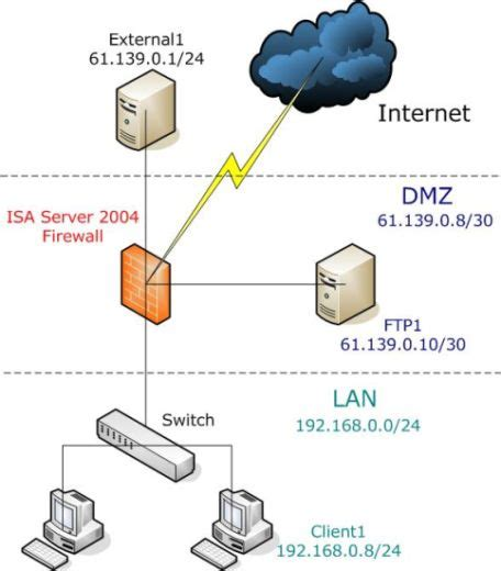 home network design dmz 6 best images of dmz network diagram with 3 dmz firewall