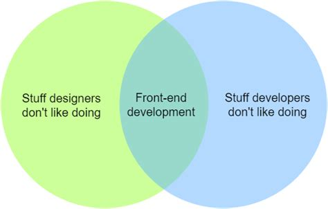 front end developer workflow front end development a new workflow to improve code