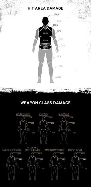 Weapon Stats for PLAYERUNKNOWN's BATTLEGROUNDS