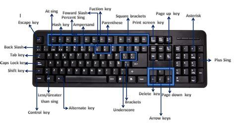 Computer System Problem Solutions: Computer Shortcut keys