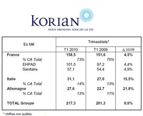 groupe korian si鑒e social korian chiffre d affaires du premier trimestre 2010