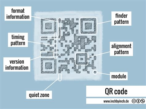 finder pattern qr code inch technical english qr code