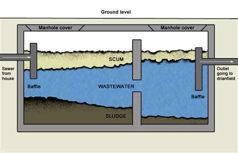 Plumbing Septic Tank by Septic Tank Cleaning And Maintenance Usa Plumbing