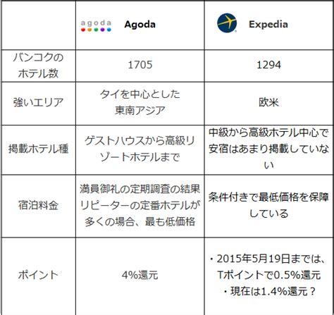 agoda expedia agoda アゴダ とexpedia エクスペディア の比較 バンコクリピーターが教えたくない旅ネタブログ