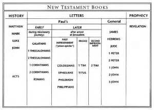 the bible pt 5 outline of the new testament books