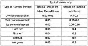 coefficient of friction for asphalt pictures to pin on