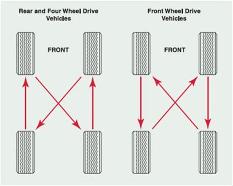 radial tire rotation diagram tire rotation diagram tire get free image about wiring