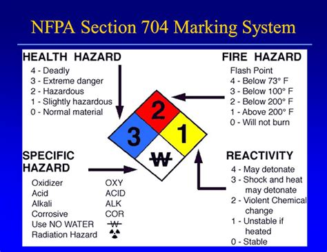 section 704 c 704 placard hazardous materials pictures to pin on