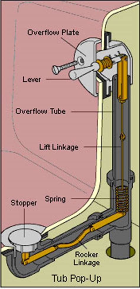 bathtub drain mechanism diagram bathtub drain diagram