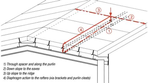 load requirements for roofs purlin roof gable roof bcgca3007b ppt