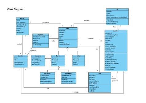 visio domain model class diagram for auction system