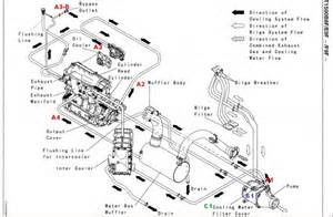 2009 kawasaki ultra 260x cooling system explained