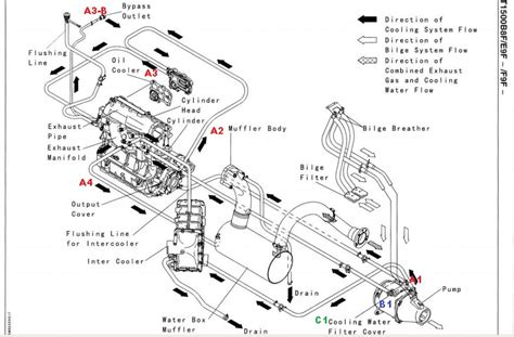 sea doo jet ski parts diagram kawasaki jet ski motor diagram lawn mower motor diagram