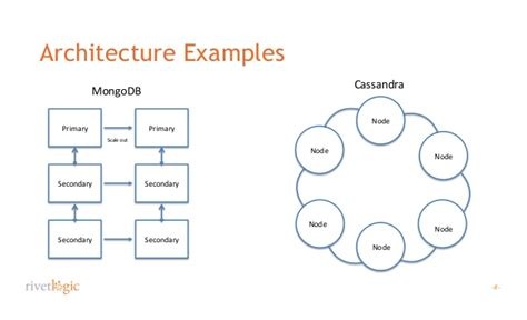 application design considerations nosql design considerations and lessons learned