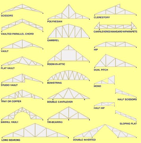Barn Roof Types types of prefab roof trusses