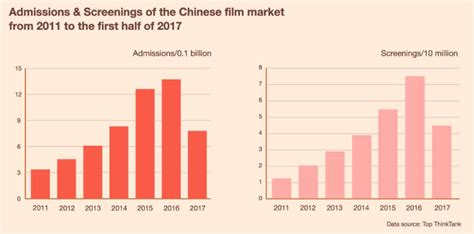 china film market box office of mainland china in the first half of 2017