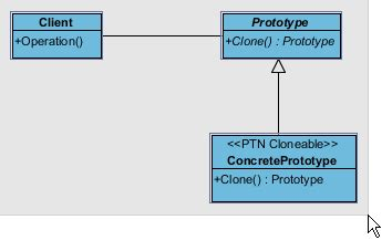 pattern rights definition prototype pattern tutorial