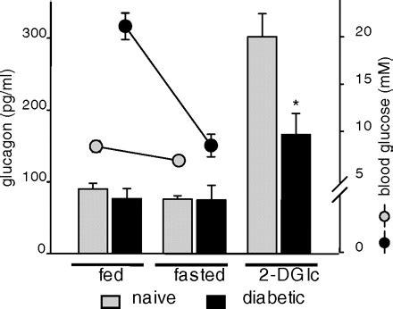 Serum Glucogen dynamic changes in pancreatic endocrine cell abundance distribution and function in antigen