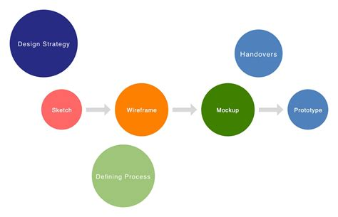 Mockup Design Steps | wireframe mockup prototype and other stages of designing