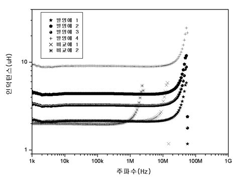 multilayer metal inductor patent wo2009113775a2 multilayer power inductor using sheets charged with soft magnetic metal