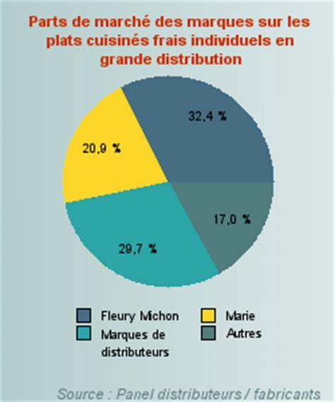 fabricant de plats cuisin駸 plats cuisin 233 s frais fleury michon contre la