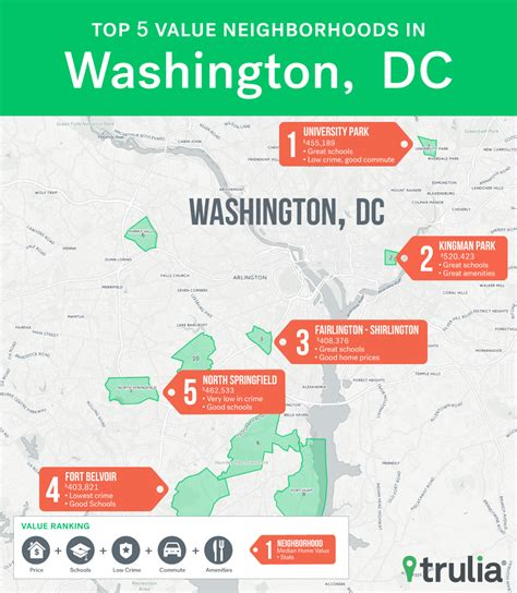 Top Mba Programs In Dc by Real Estate Firm 10 Best Value Neighborhoods In Dc Area
