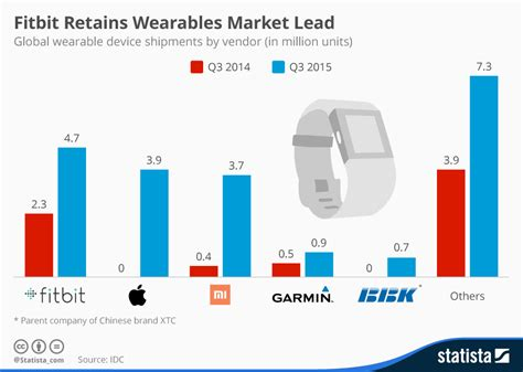 chart fitbit retains wearables market lead statista