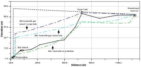 Hydraulic Grade Line Calculation Spreadsheet by Modeling Reference Hydropneumatic Tanks Haestad