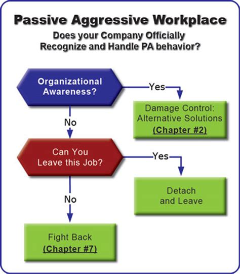 how to an aggressive how to manage a passive aggressive work environment nora femenia ph d linkedin