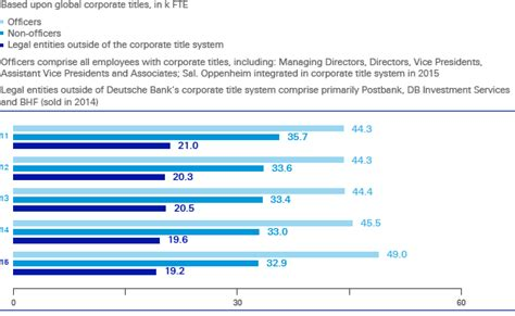 deutsche bank human resources deutsche bank human resources report 2015 key staff figures
