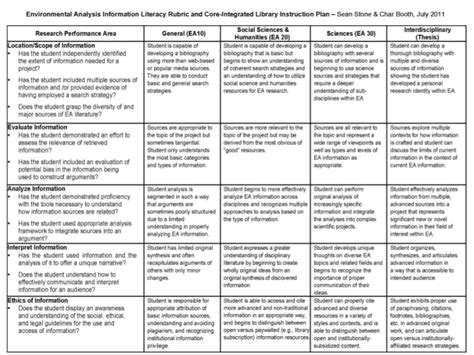 curriculum mapping exles templates common curriculum map template images