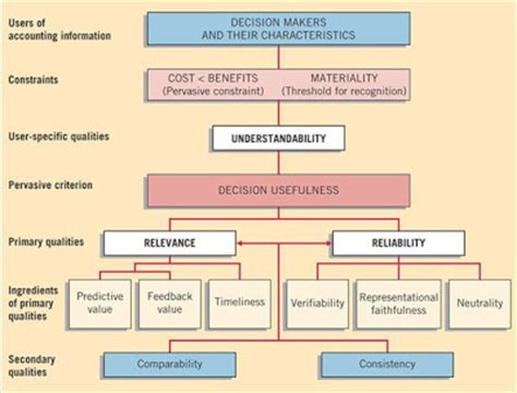 Accounting For Decision And 9e Zimmerman all about accounting conceptual framework of accounting