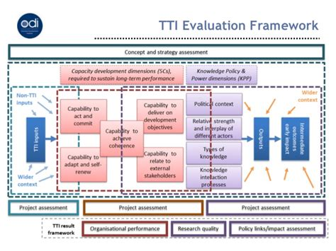 Monitoring Amp Evaluation The Rapid Approach