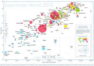hans rosling gdp maximizing progress gapminder world 2013 life expect vs