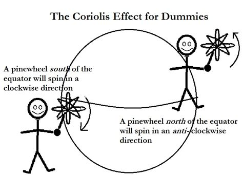 diagram of coriolis effect to our ropeholders cyclone and the coriolis effect