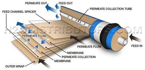 membrane diagram osmosis membranes h2o distributors